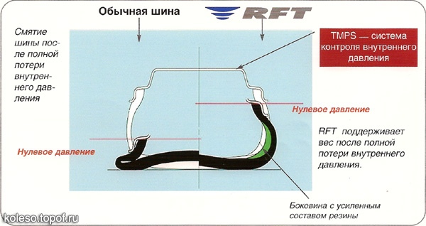 Bridgestone RUN FLAT ТЕХНОЛОГИЯ