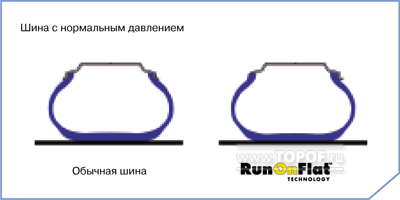 Технология Goodyear : Run on Flat