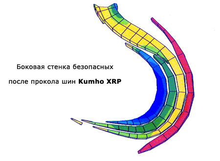 Kumho XRP