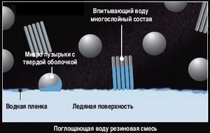 Отвод воды из пятна контакта с помощью эффективного поглощения