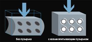 Устойчивость к деформации при 0° C