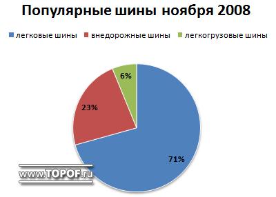 Популярные шины ноября topof.ru