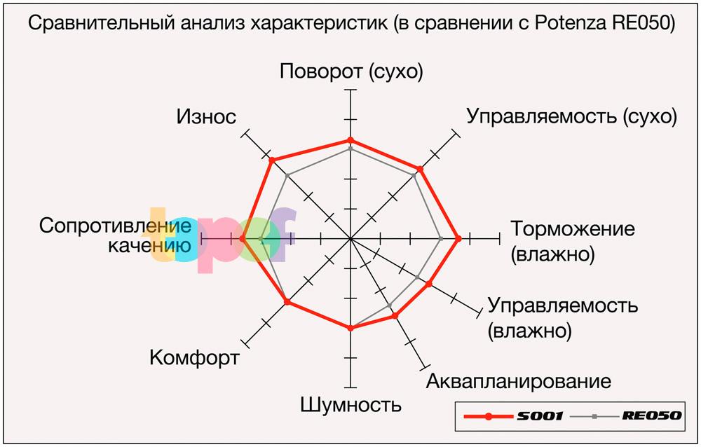 Характеристики шин Bridgestone Potenza S001 в сравнении с Potenza RE050