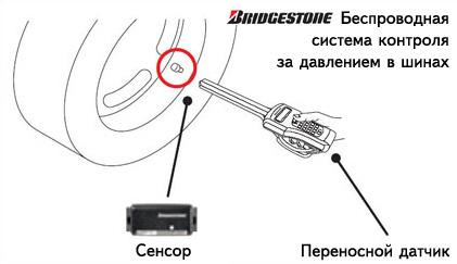 Bridgestone выпускает беспроводную систему контроля давления в шине
