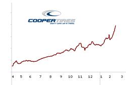 стоимость акций  Cooper возрастает