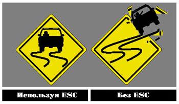 Электронная система безопасности - ESC (слева автомобиль с ESC, справа без)