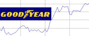 Повышение курса акций Goodyear