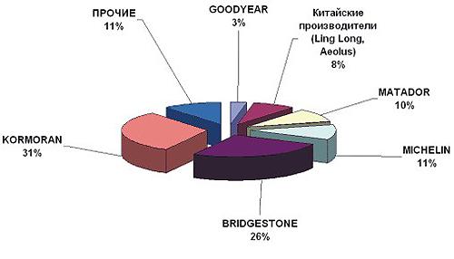 Импорт грузовых шин в Россию в 2005 году