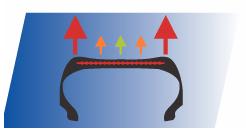 Технологии Michelin Latitude Sport