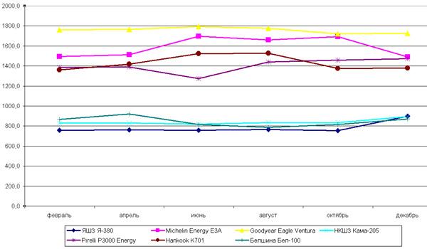 Динамика цен популярных летних моделей за 2005 год