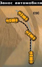ESC при заносе