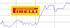 Финансовые результаты Pirelli улучшаются