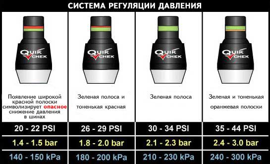 Система Quik-Chek