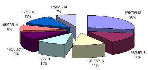 10-ка самых экспортируемых легковых и легкогрузовых шин из Р.Ф.  в 1-ом квартале 2006 года