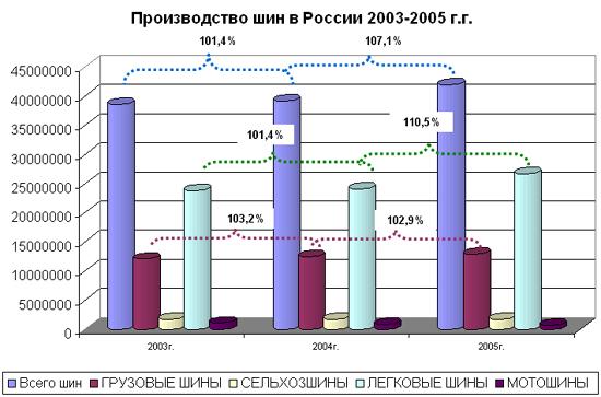 Производство шин в России 2003-2005 гг.