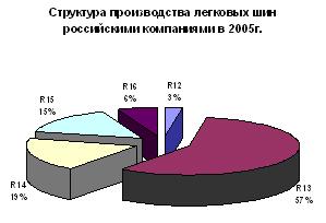 Структура производства легковых шин российскими компаниями в 2005 году
