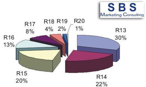 Анализ рынка колесных дисков в 2005 году