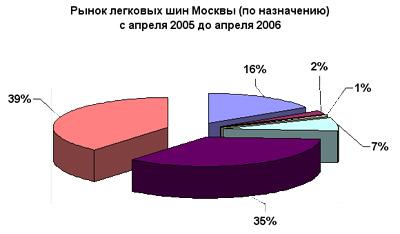 Рынок легковых шин Москвы