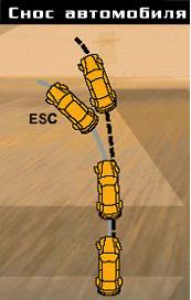 ESC при сносе